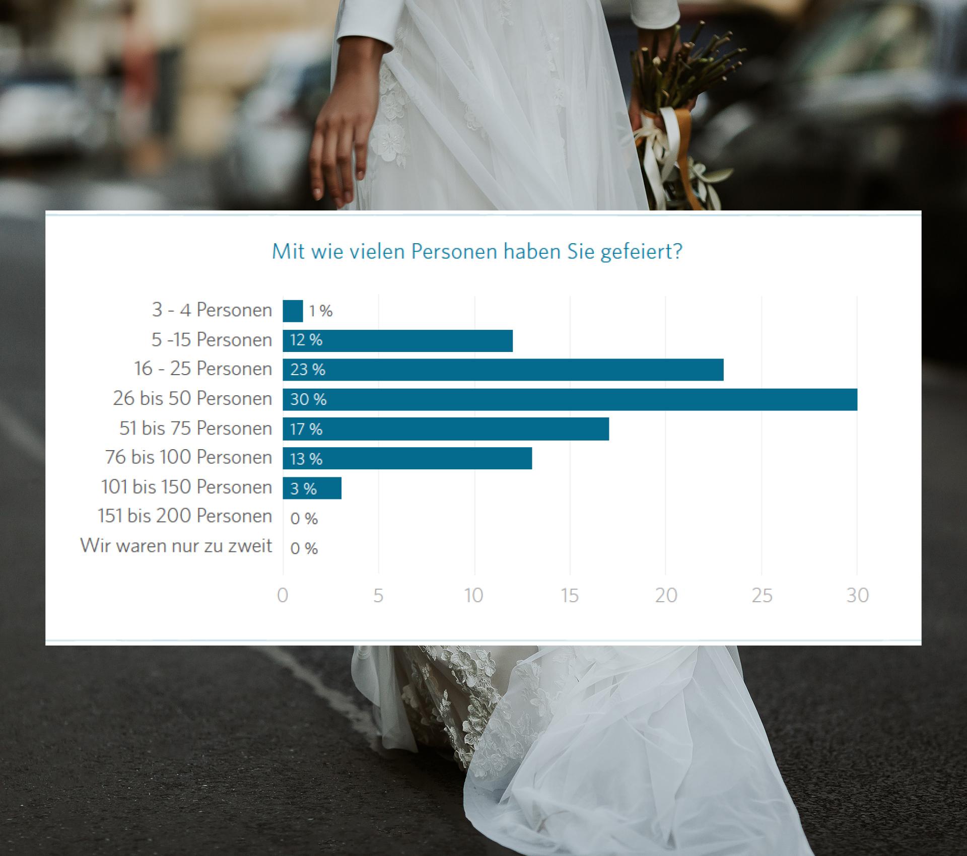 Hochzeitsstudie 2021